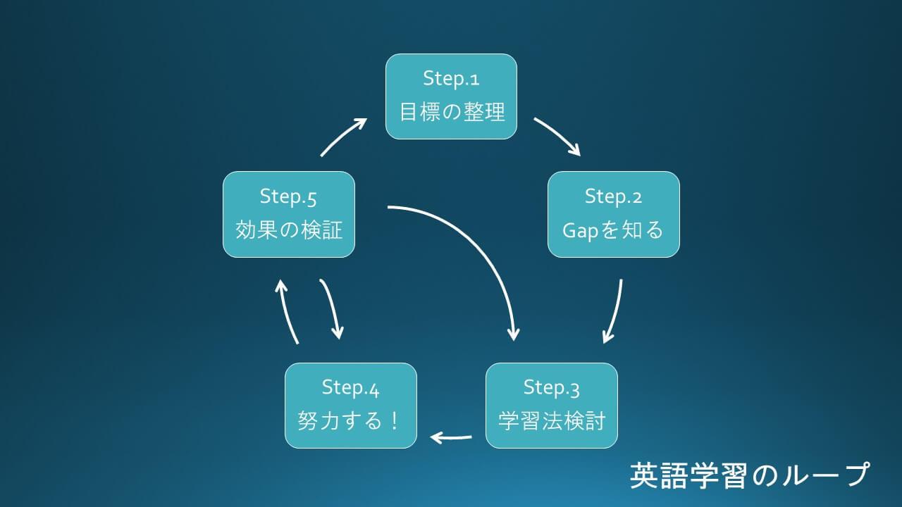 英語学習の効果的なやり方