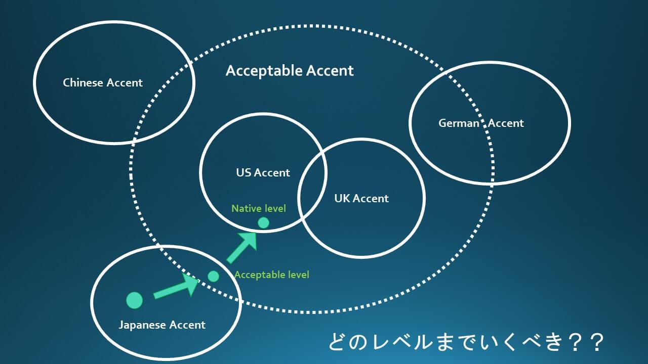 発音を勉強する必要性について海外赴任の経験から説明します