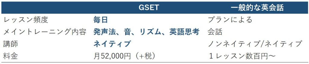 GSET table